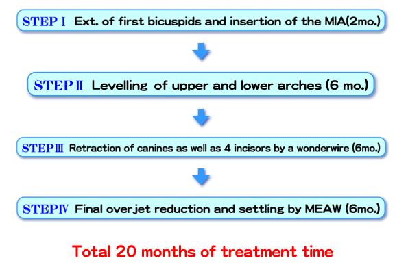 HOTS Treatment Procedure